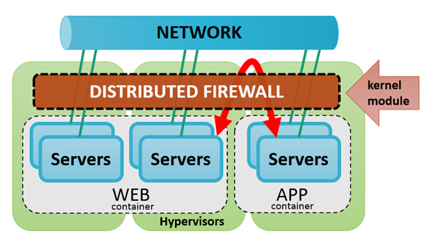 network distributed firewall
