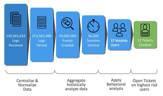 analizowane dane przez SOC