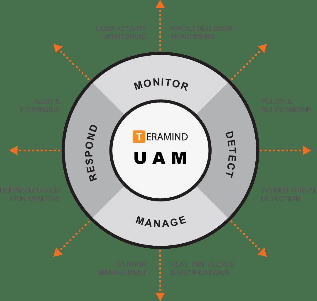 Teramind UAM diagram